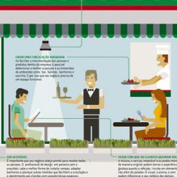 Infografico Alimentação fora do lar com design - Sebrae