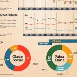 Infográfico Perfil do empreendedor brasileiro - Sebrae