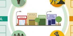 Infográfico Ações para revitalização de espaços comerciais - Sebrae
